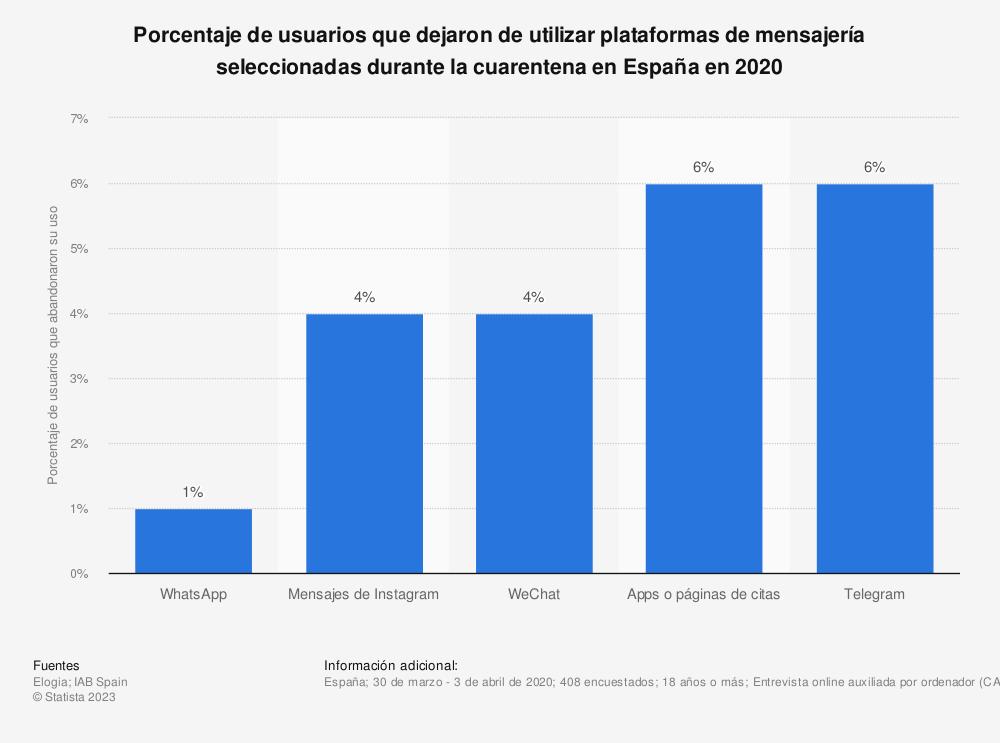 Estadística: Porcentaje de usuarios que dejaron de utilizar plataformas de mensajería seleccionadas durante la cuarentena en España en 2020 | Statista
