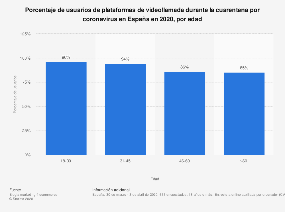Estadística: Porcentaje de usuarios de plataformas de videollamada durante la cuarentena por coronavirus en España en 2020, por edad | Statista