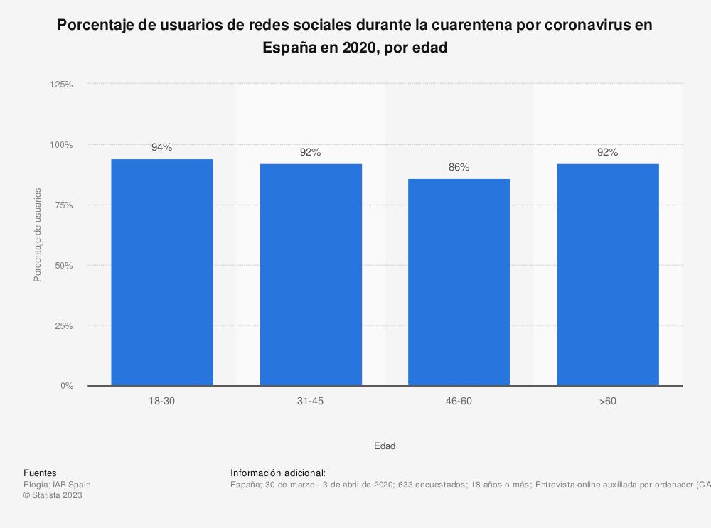 Estadística: Porcentaje de usuarios de redes sociales durante la cuarentena por coronavirus en España en 2020, por edad | Statista