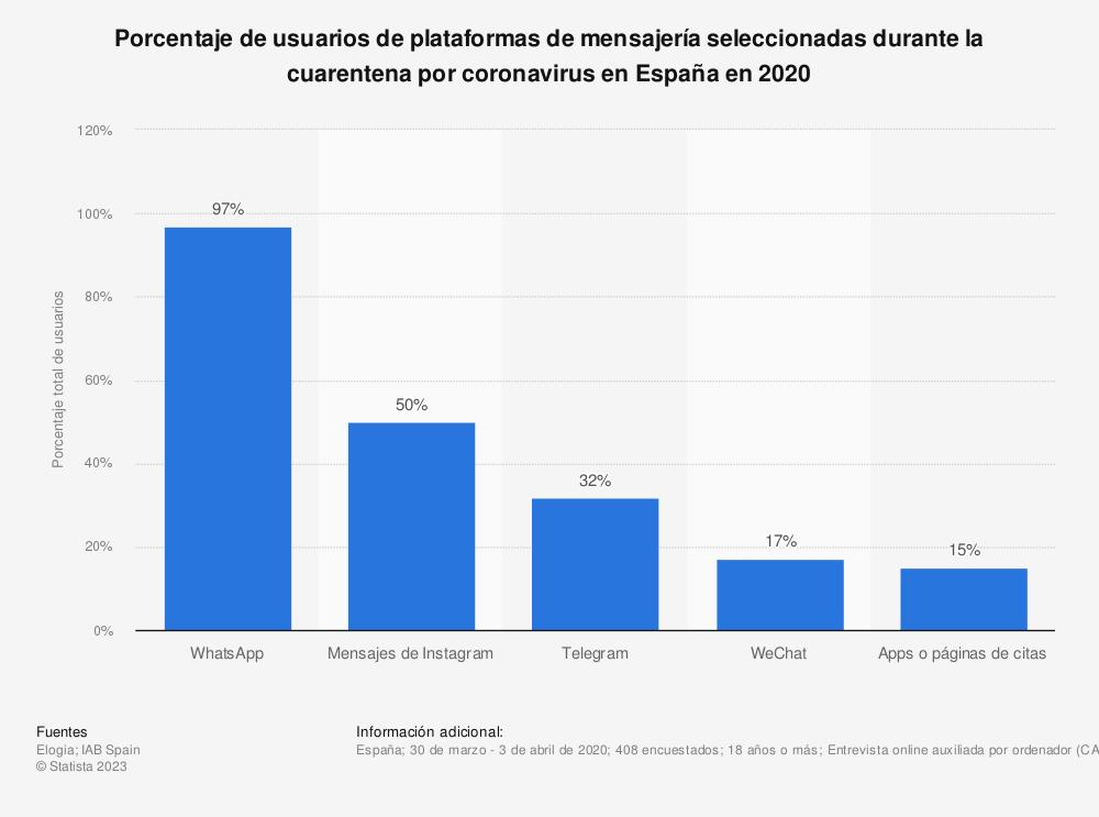 Estadística: Porcentaje de usuarios de plataformas de mensajería seleccionadas durante la cuarentena por coronavirus en España en 2020 | Statista