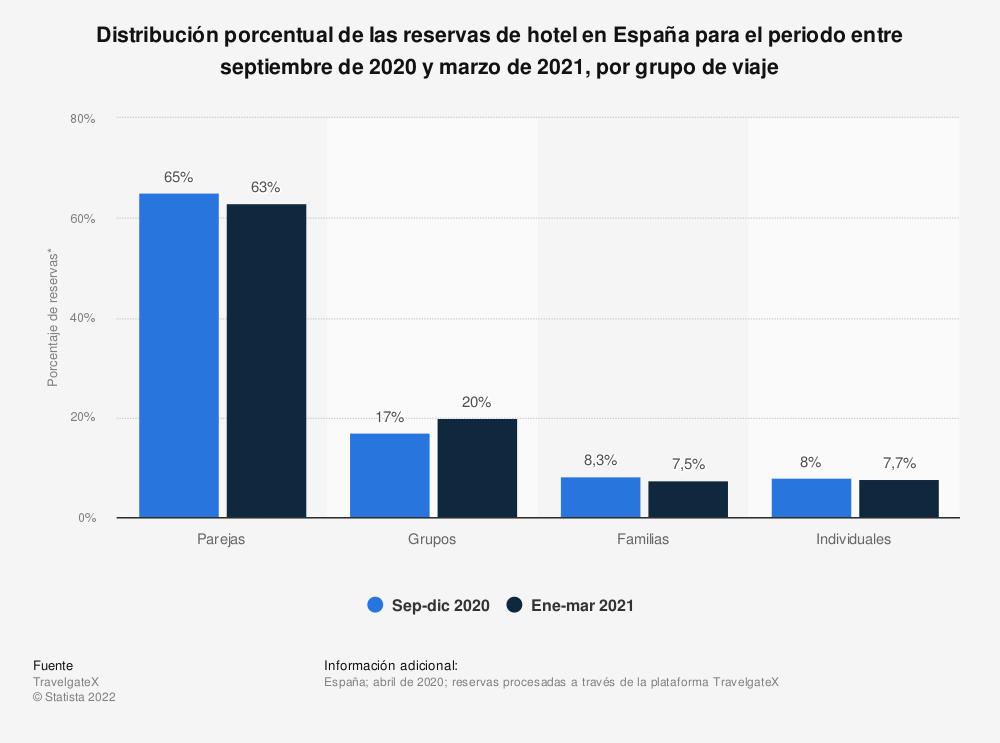 Estadística: Distribución porcentual de las reservas de hotel en España para el periodo entre septiembre de 2020 y marzo de 2021, por grupo de viaje | Statista