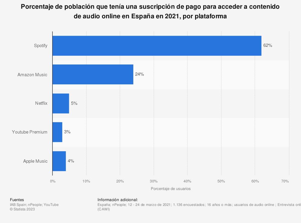 Estadística: Porcentaje de población que tenía una suscripción de pago para acceder a contenido de audio online en España en 2020, por plataforma | Statista