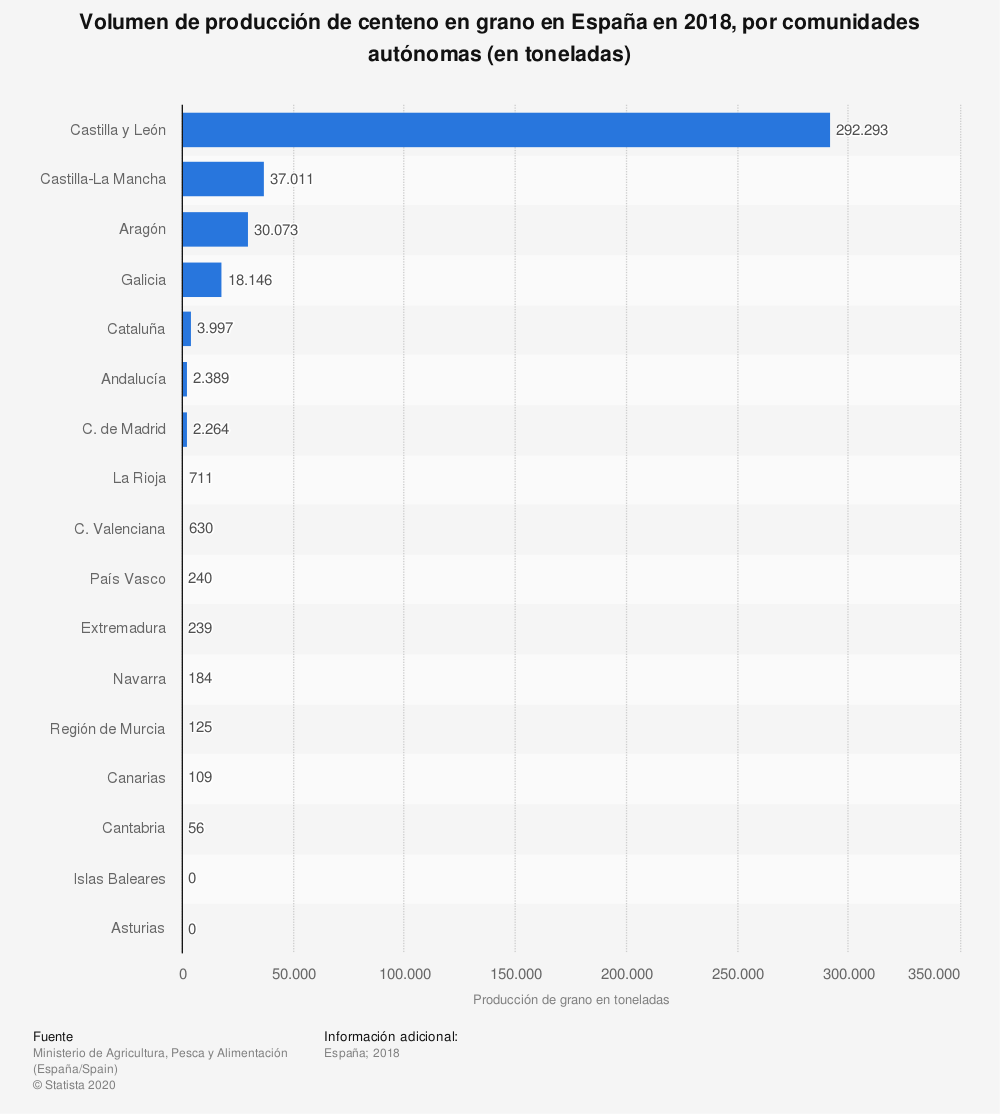 Estadística: Volumen de producción de centeno en grano en España en 2018, por comunidades autónomas (en toneladas) | Statista