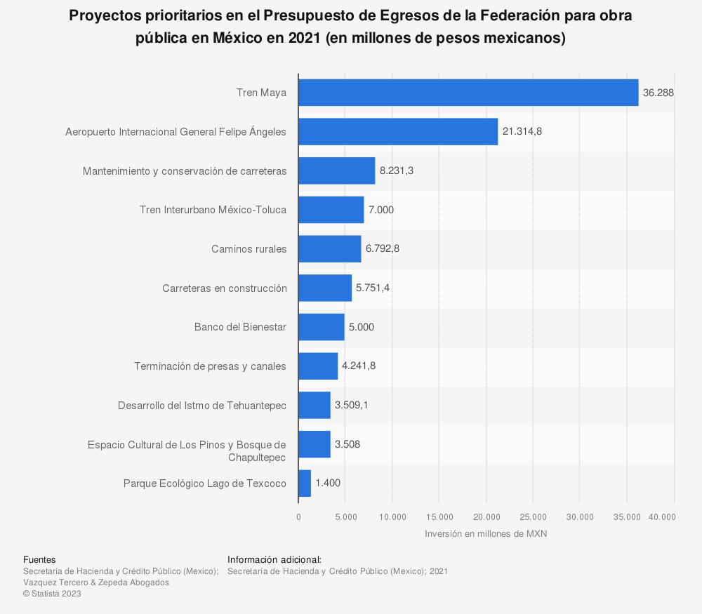 Estadística: Proyectos prioritarios en el Presupuesto de Egresos de la Federación para obra pública en México en 2020 (en millones de pesos mexicanos) | Statista