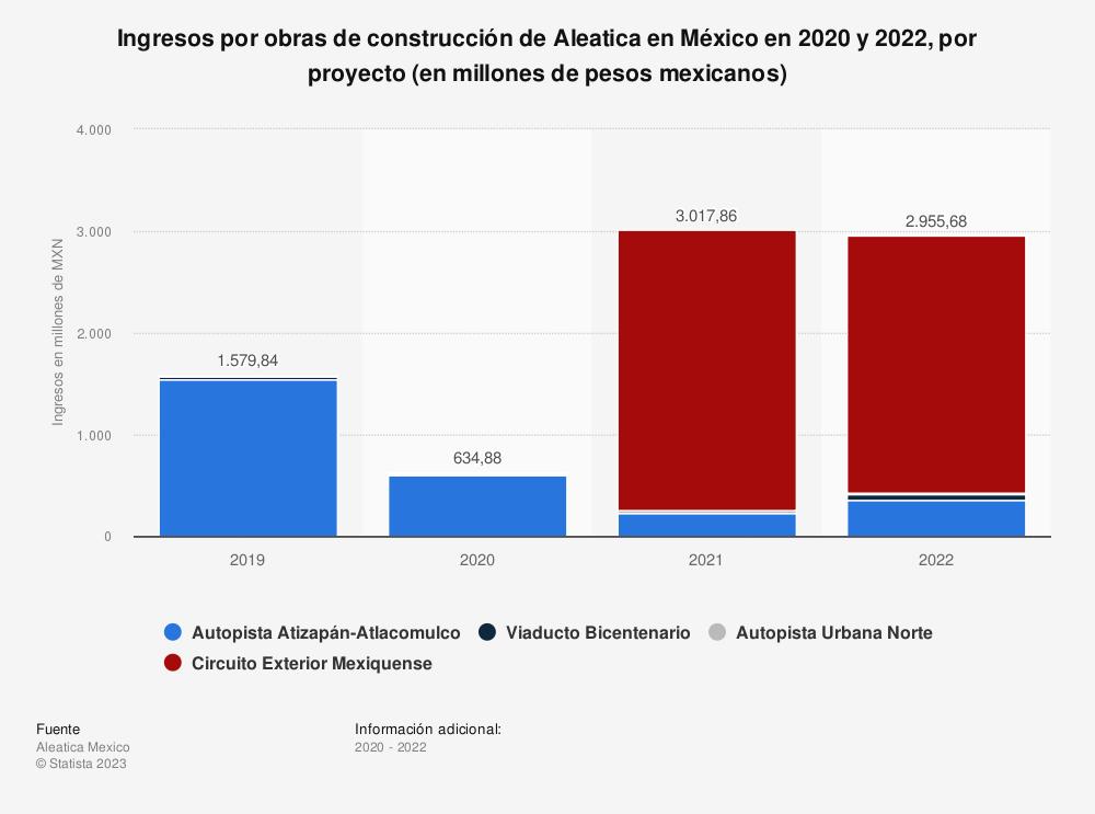 Estadística: Ingresos por obras de construcción de Aleatica en México, por tipo (en millones de pesos mexicanos) | Statista