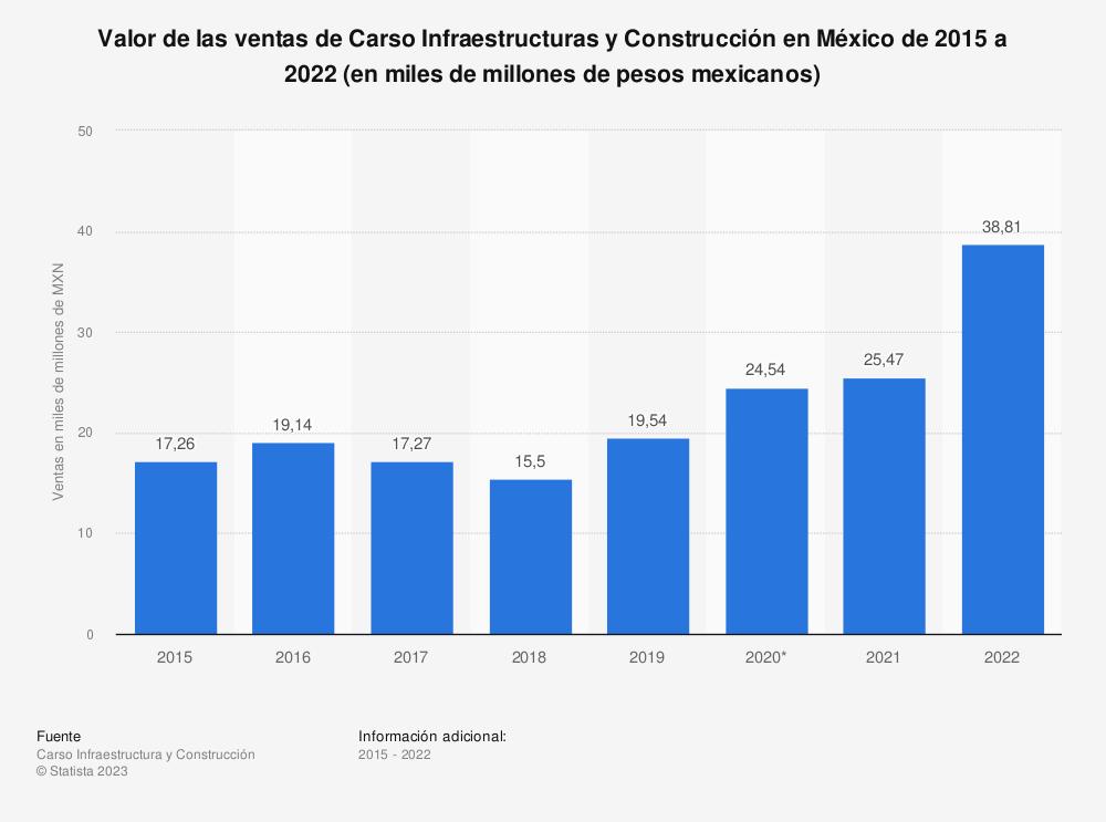 Estadística: Valor de las ventas de Carso Infraestructuras y Construcción en México de 2015 a 2019 (en miles de millones de pesos mexicanos) | Statista