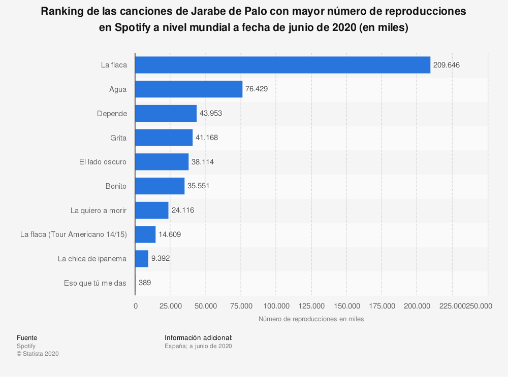 Estadística: Ranking de las canciones de Jarabe de Palo con mayor número de reproducciones en Spotify a nivel mundial a fecha de junio de 2020 (en miles) | Statista