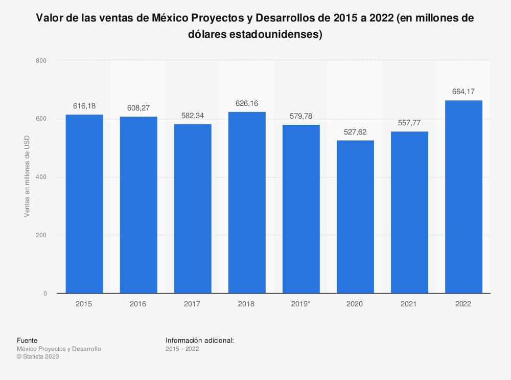 Estadística: Valor de las ventas de México Proyectos y Desarrollos de 2015 a 2019 (en millones de dólares estadounidenses)  | Statista