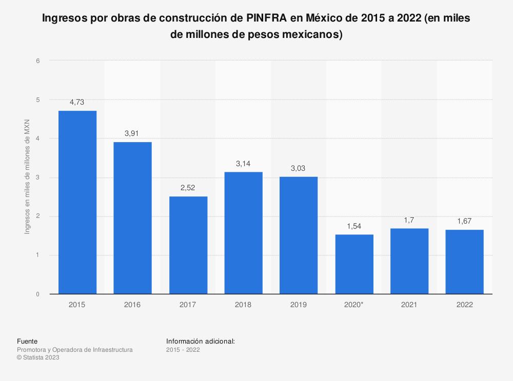 Estadística: Ingresos por obras de construcción de PINFRA en México de 2015 a 2020 (en miles de millones de pesos mexicanos)  | Statista