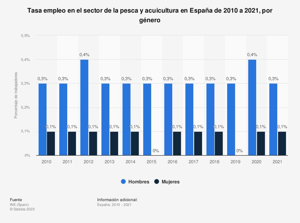 Estadística: Tasa empleo en el sector de la pesca y acuicultura en España de 2010 a 2020, por género | Statista