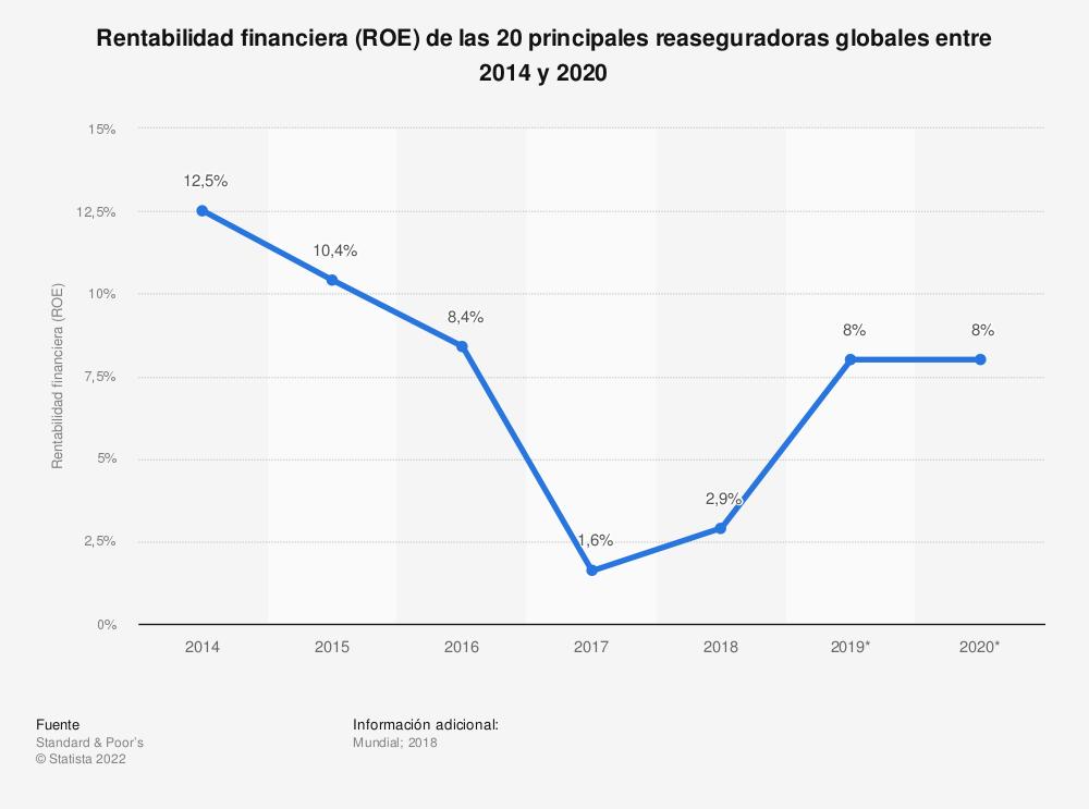 Estadística: Rentabilidad financiera (ROE) de las 20 principales reaseguradoras globales entre 2014 y 2020 | Statista