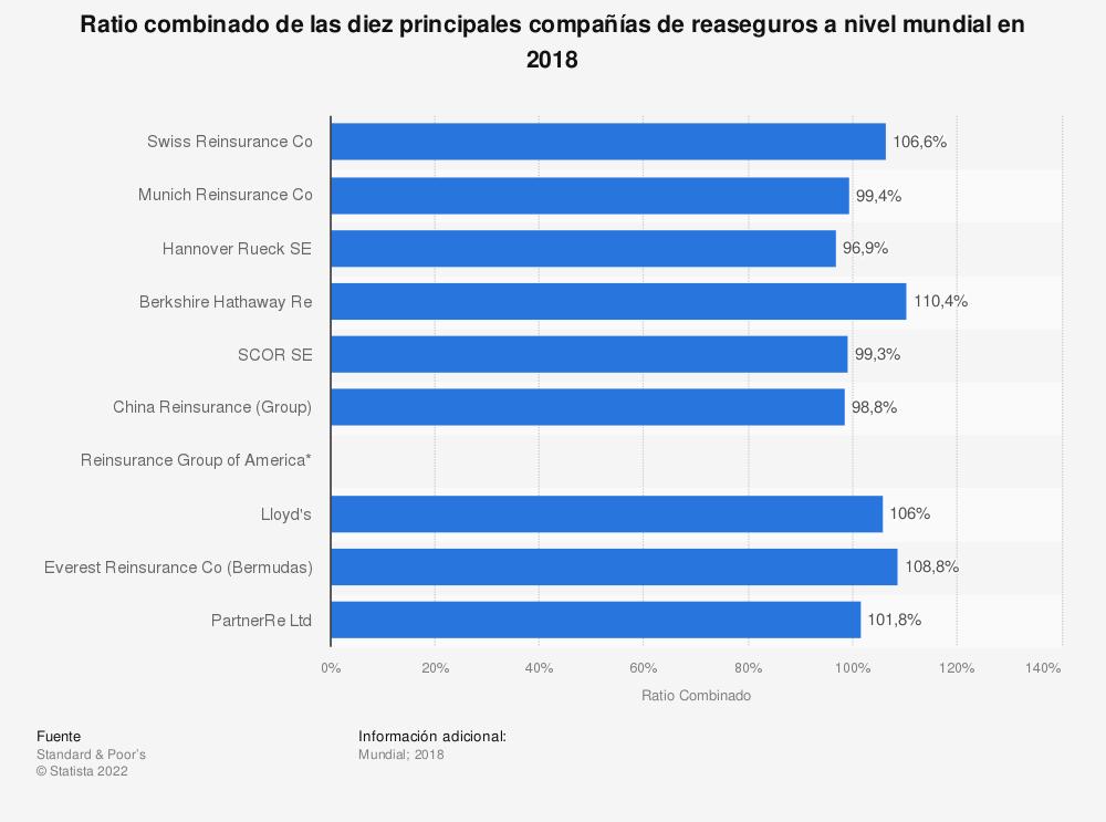 Estadística: Ratio combinado de las diez principales compañías de reaseguros a nivel mundial en 2018 | Statista