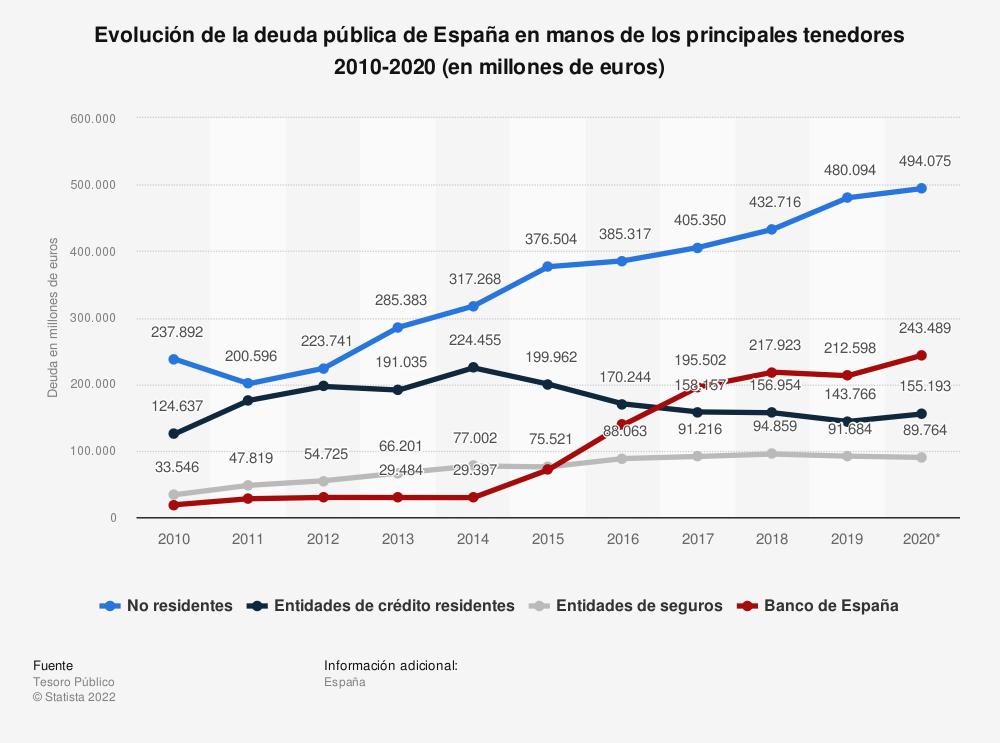 Estadística: Evolución de la deuda pública de España en manos de los principales tenedores 2010-2020 (en millones de euros) | Statista