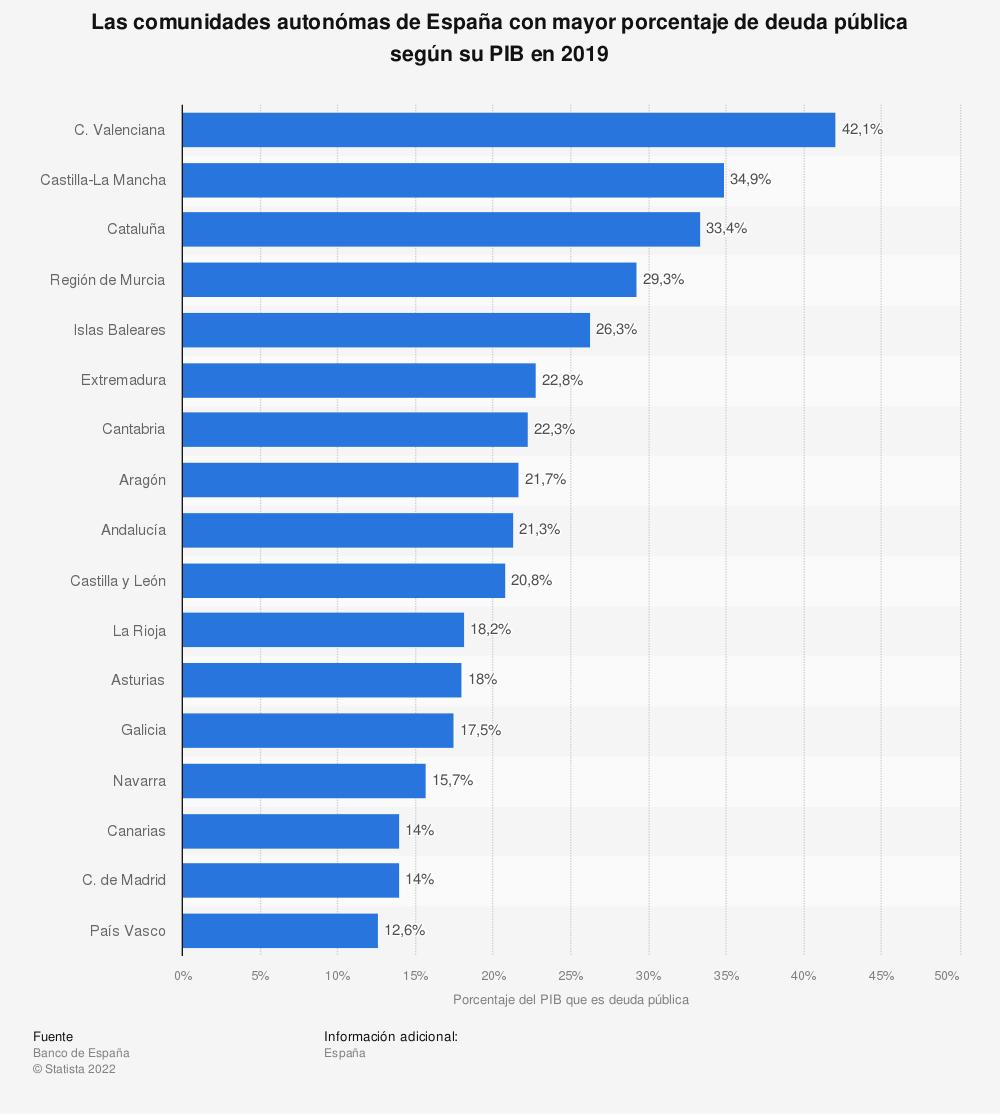Estadística: Las comunidades autonómas de España con mayor porcentaje de deuda pública según su PIB en 2019   Statista