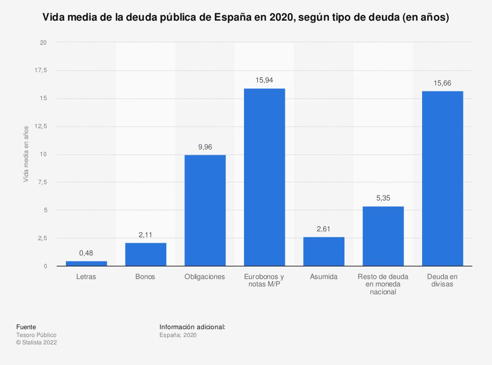 Estadística: Vida media de la deuda pública de España en 2020, según tipo de deuda (en años) | Statista
