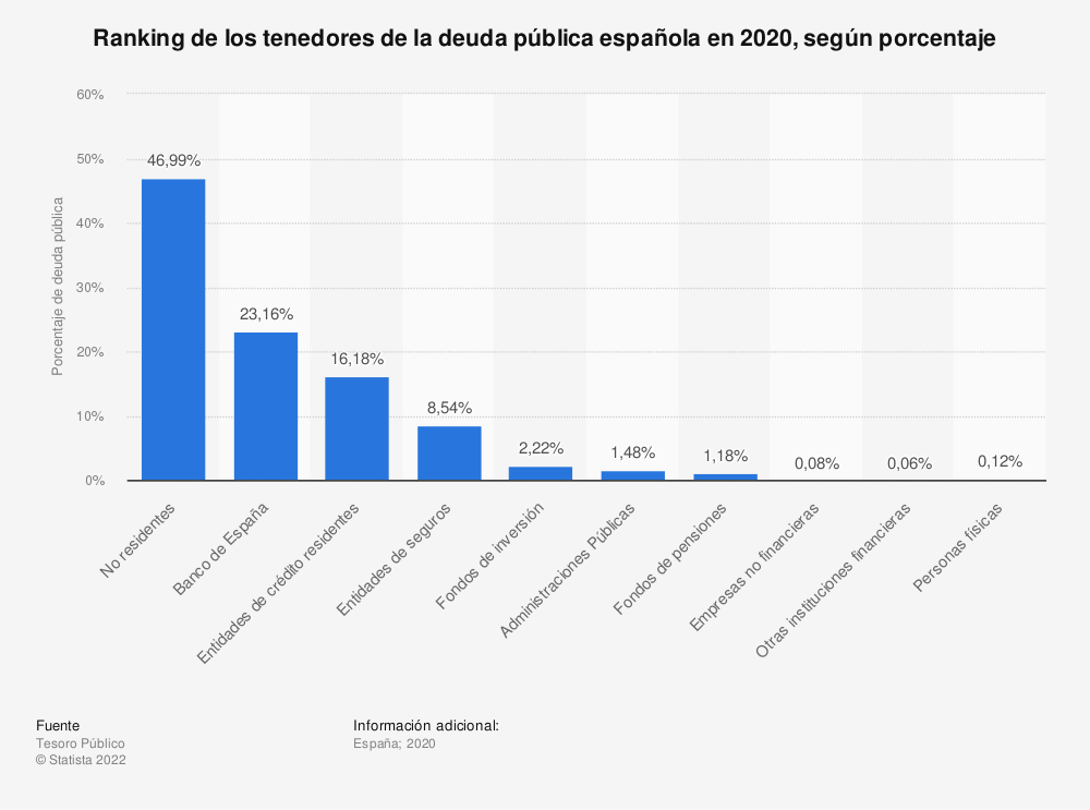 Estadística: Ranking de los tenedores de la deuda pública española en 2020, según porcentaje | Statista