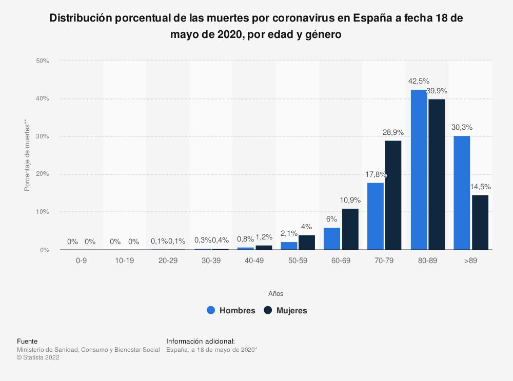 Estadística: Distribución porcentual de las muertes por coronavirus en España a fecha 18 de mayo de 2020, por edad y género   Statista