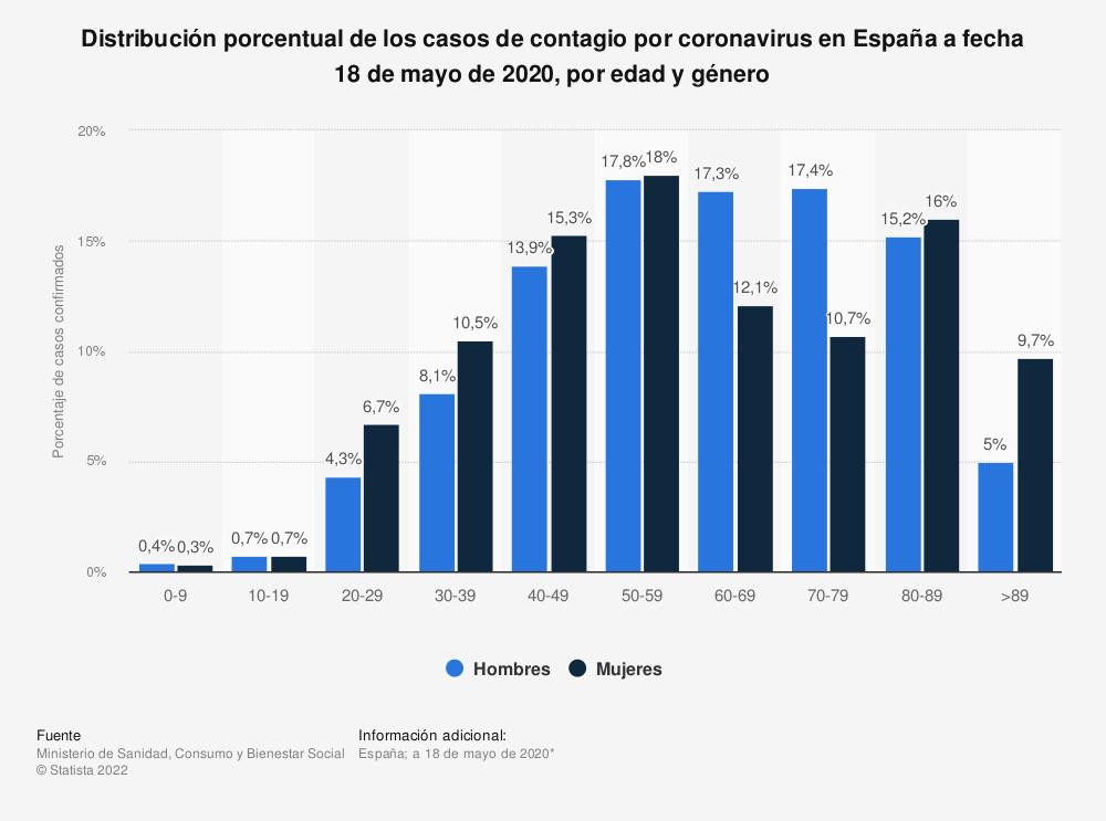 Estadística: Distribución porcentual de los casos de contagio por coronavirus en España a fecha 18 de mayo de 2020, por edad y género  | Statista