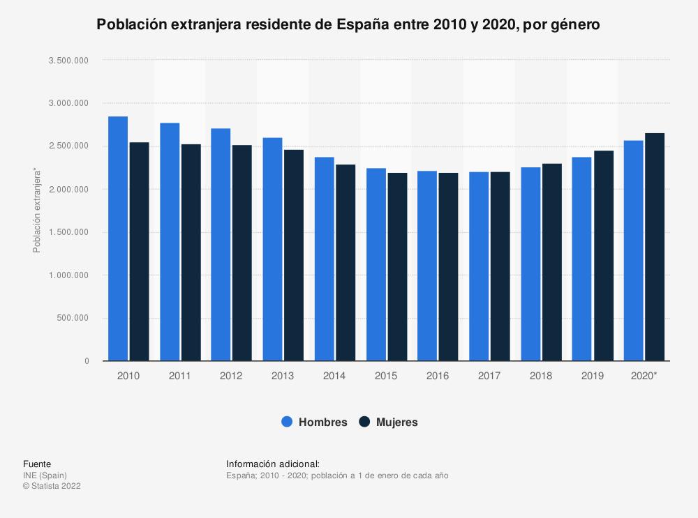 Estadística: Población extranjera residente de España entre 2010 y 2020, por género | Statista