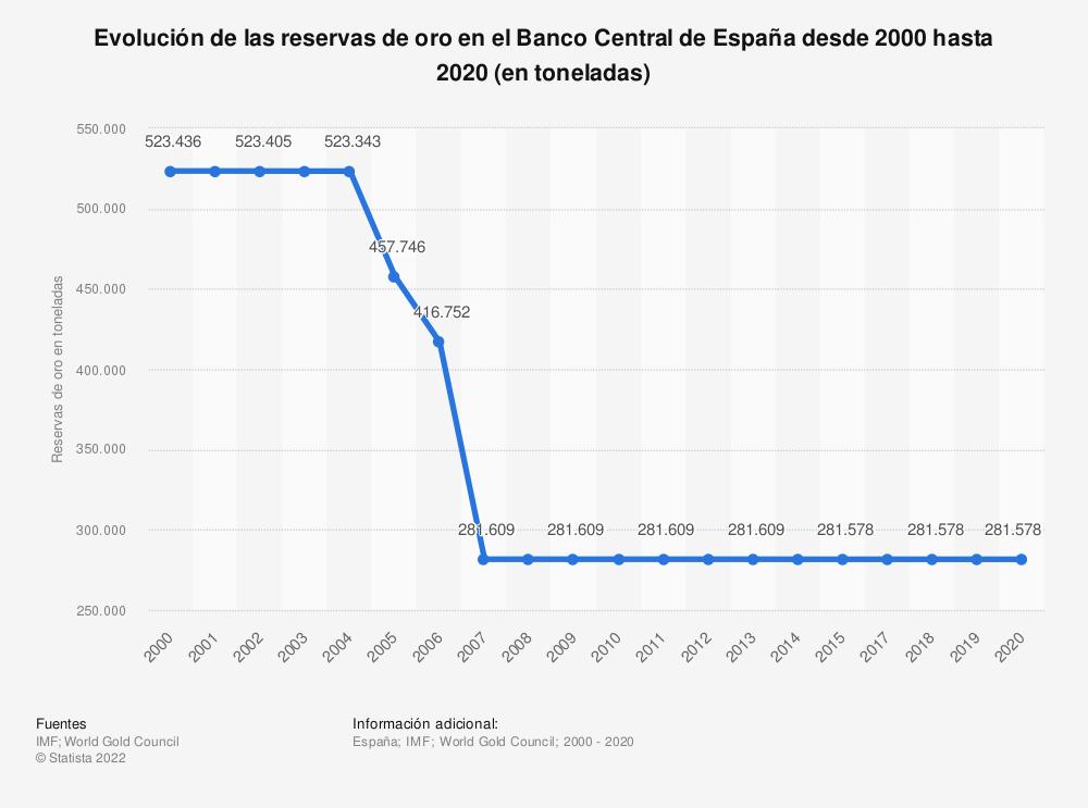 Estadística: Evolución de las reservas de oro en el Banco Central de España desde 2000 hasta 2020 (en toneladas) | Statista