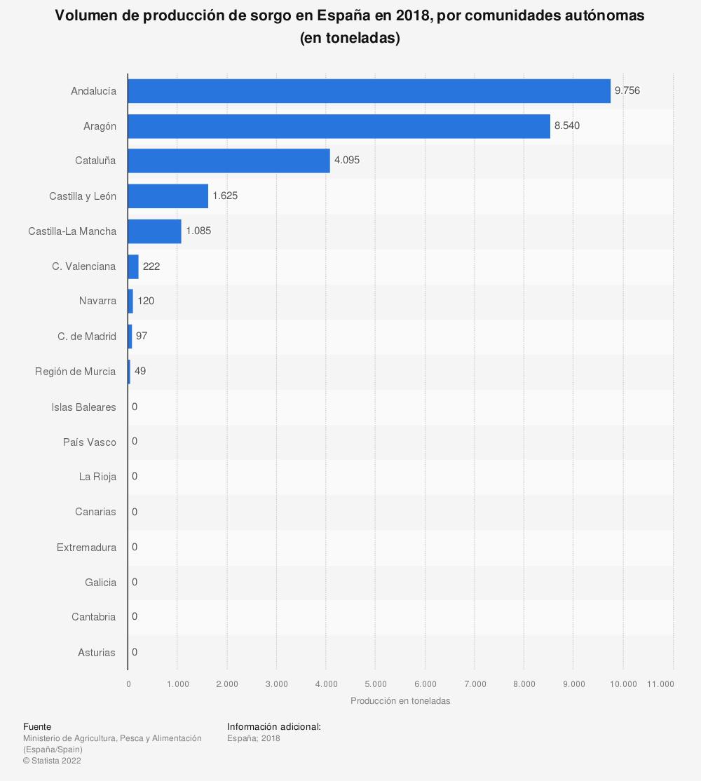 Estadística: Volumen de producción de sorgo en España en 2018, por comunidades autónomas (en toneladas) | Statista
