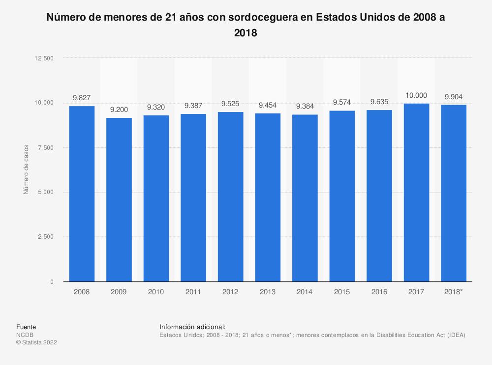 Estadística: Número de menores de 21 años con sordoceguera en Estados Unidos de 2008 a 2018 | Statista
