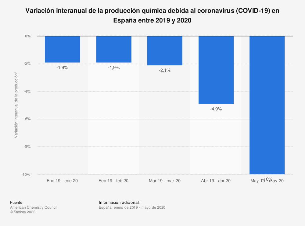 Estadística: Variación interanual de la producción química debida al coronavirus (COVID-19) en España entre 2019 y 2020 | Statista