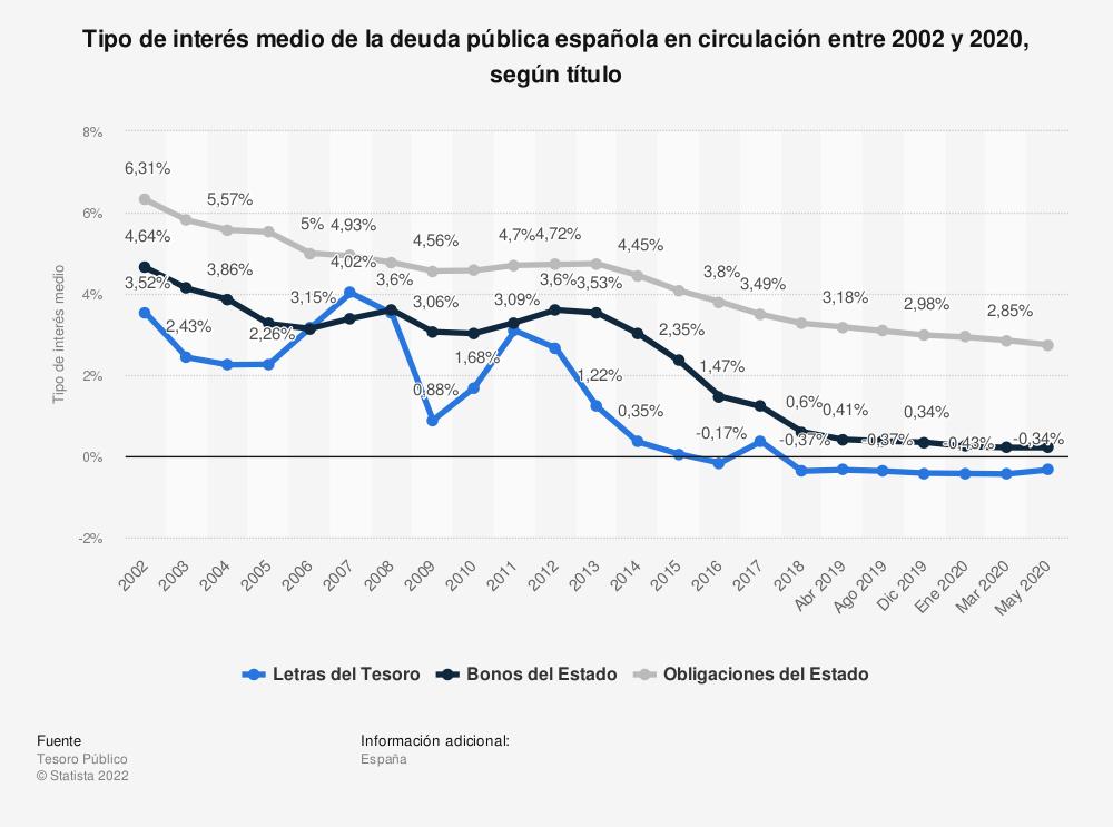 Estadística: Tipo de interés medio de la deuda pública española en circulación entre 2002 y 2020, según título | Statista