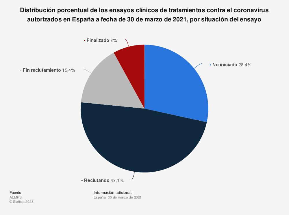 Estadística: Distribución porcentual de los ensayos clínicos de tratamientos contra el coronavirus autorizados en España a fecha de 30 de marzo de 2021, por situación del ensayo   Statista