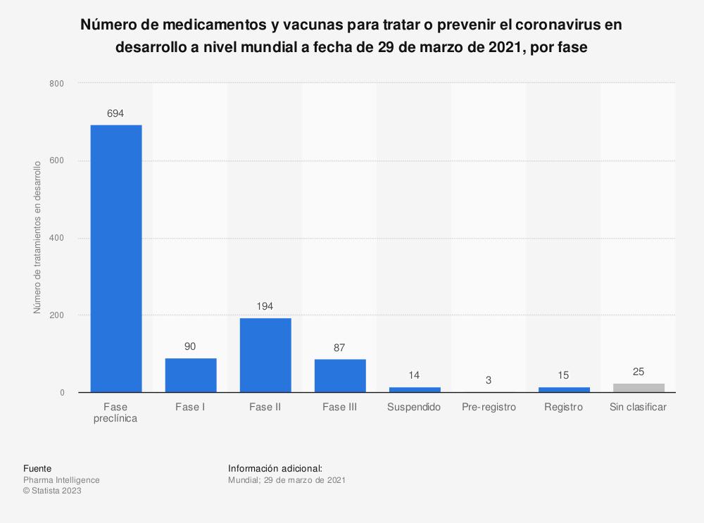 Estadística: Número de medicamentos y vacunas para tratar o prevenir el coronavirus en desarrollo a nivel mundial a fecha de 29 de marzo de 2021, por fase | Statista