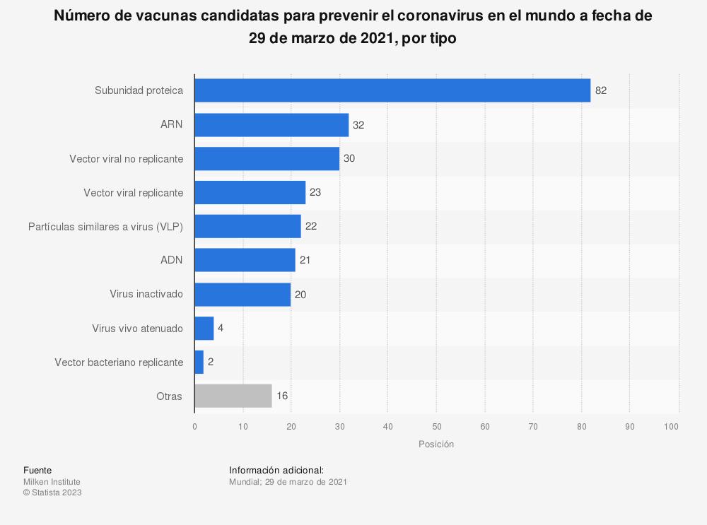 Estadística: Número de vacunas candidatas para prevenir el coronavirus en el mundo a fecha de 29 de marzo de 2021, por tipo | Statista