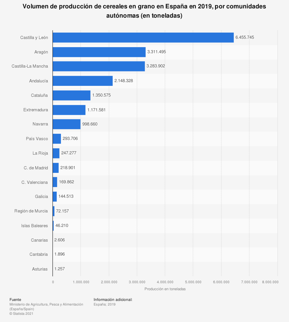 Estadística: Volumen de producción de cereales en grano en España en 2019, por comunidades autónomas (en toneladas) | Statista