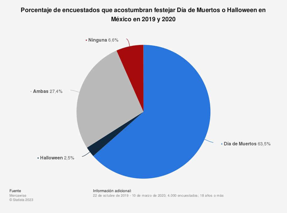 Estadística: Porcentaje de encuestados que acostumbran festejar Día de Muertos o Halloween en México en 2019 y 2020 | Statista