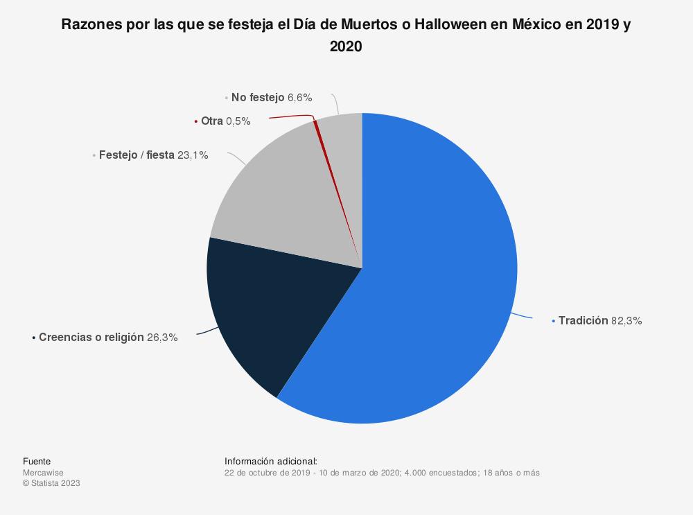 Estadística: Razones por las que se festeja el Día de Muertos o Halloween en México en 2019 y 2020 | Statista