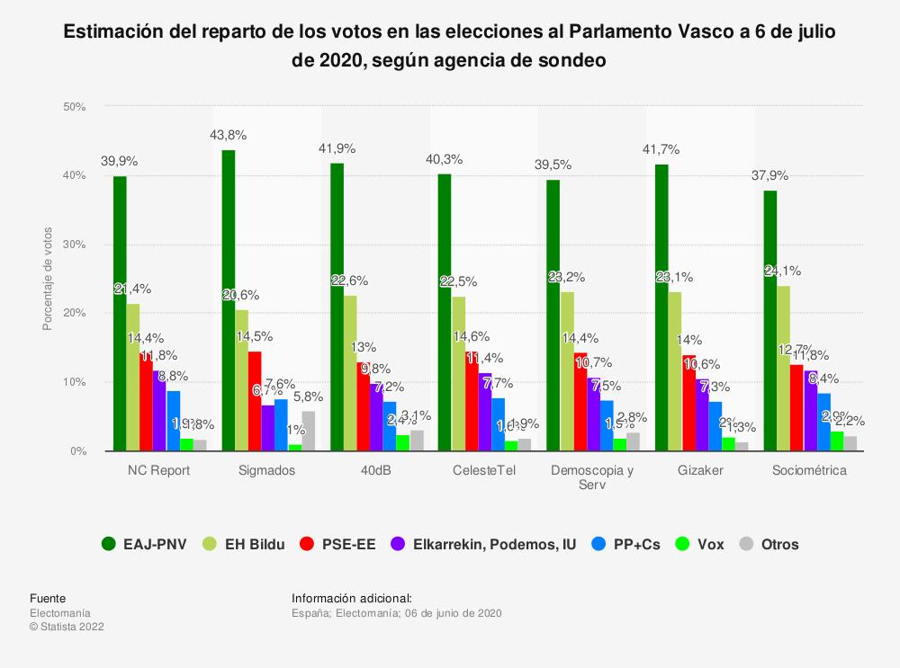 Estadística: Estimación del reparto de los votos en las elecciones al Parlamento Vasco a 6 de julio de 2020, según agencia de sondeo | Statista