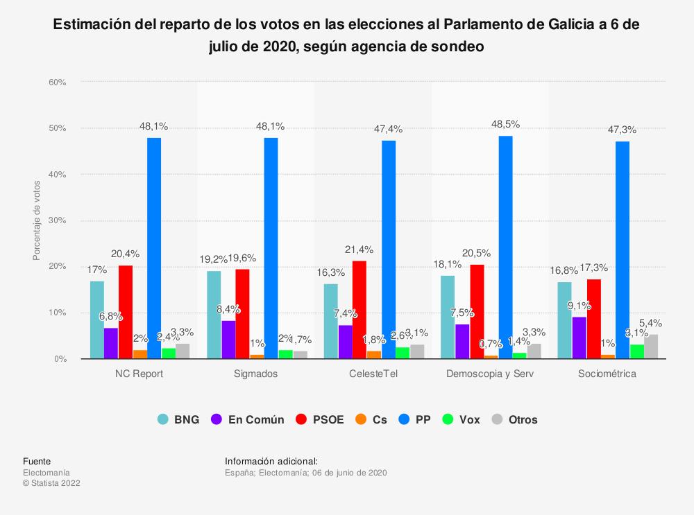 Estadística: Estimación del reparto de los votos en las elecciones al Parlamento de Galicia a 6 de julio de 2020, según agencia de sondeo | Statista