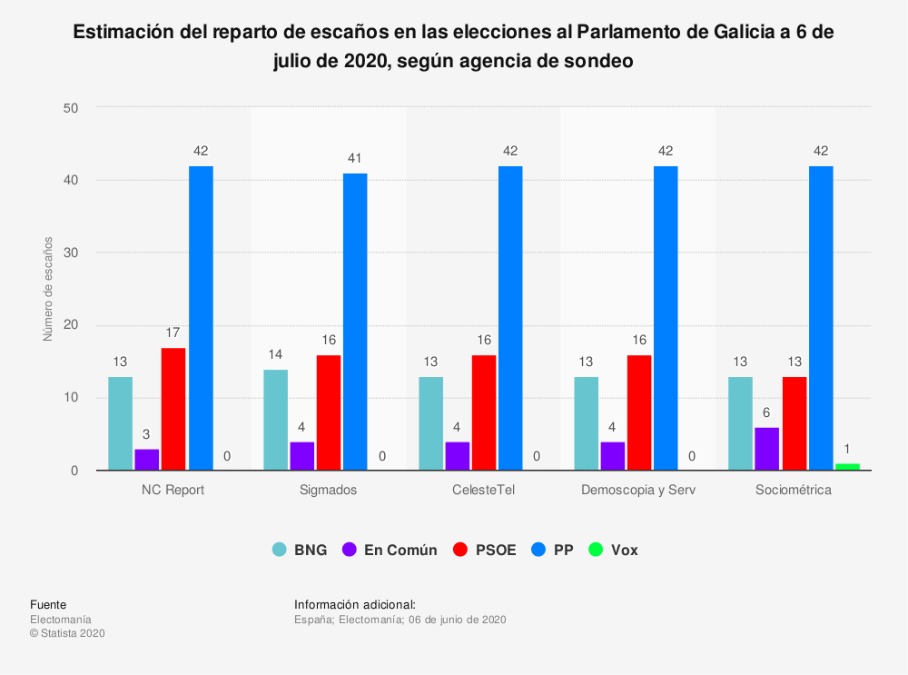 Estadística: Estimación del reparto de escaños en las elecciones al Parlamento de Galicia a 6 de julio de 2020, según agencia de sondeo | Statista