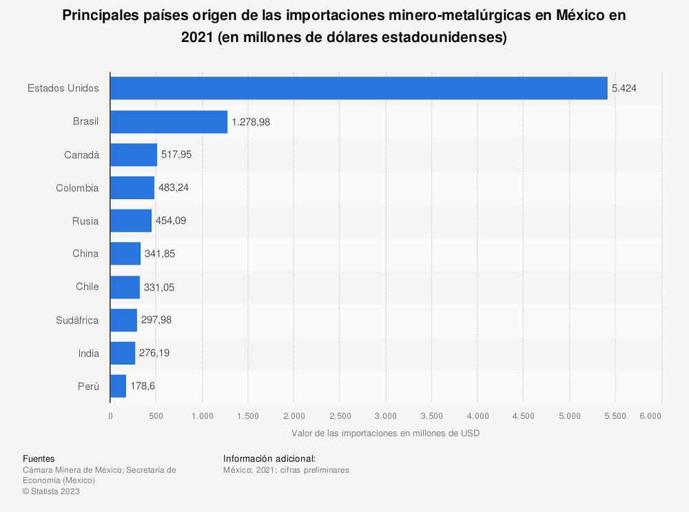 Estadística: Principales países origen de las importaciones minero-metalúrgicas en México en 2019 (en millones de dólares estadounidenses)   Statista