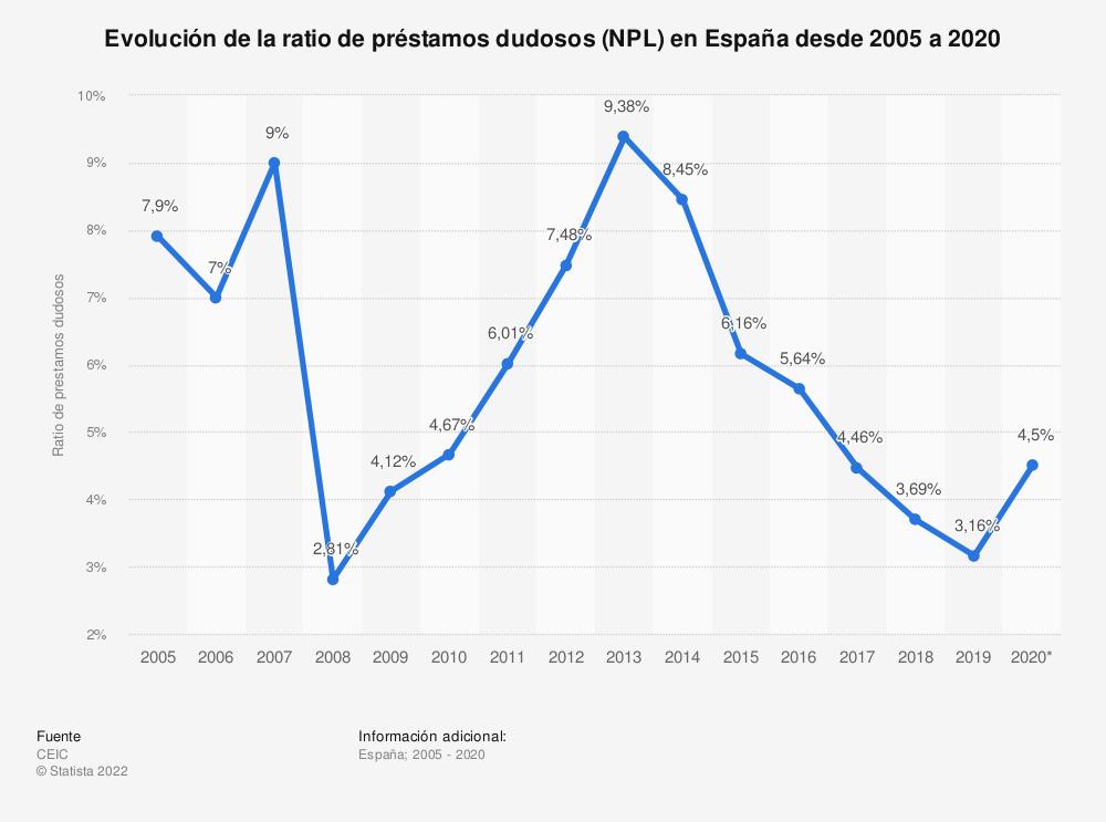 Estadística: Evolución de la ratio de préstamos dudosos (NPL) en España desde 2005 a 2020 | Statista