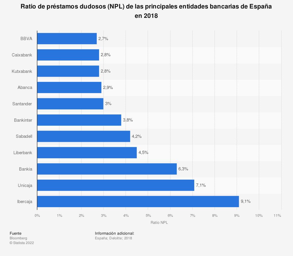 Estadística: Ratio de préstamos dudosos (NPL) de las principales entidades bancarias de España en 2018 | Statista