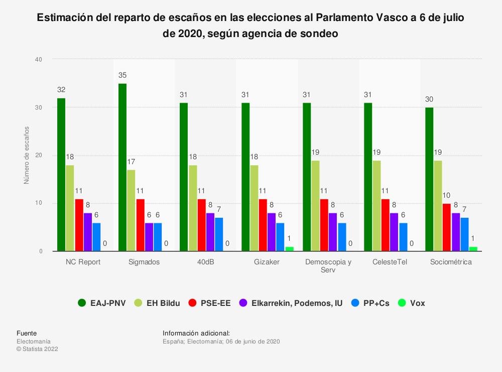 Estadística: Estimación del reparto de escaños en las elecciones al Parlamento Vasco a 6 de julio de 2020, según agencia de sondeo | Statista