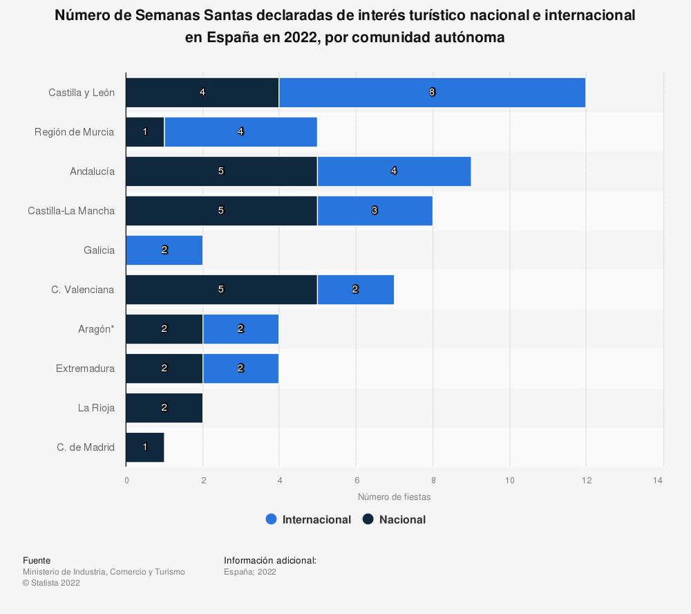 Estadística: Número de Semanas Santas declaradas de interés turístico nacional e internacional en España en 2020, por comunidad autónoma | Statista