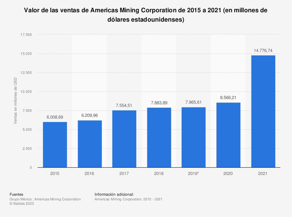 Estadística: Valor de las ventas de Americas Mining Corporation de 2015 a 2020 (en millones de dólares estadounidenses)  | Statista