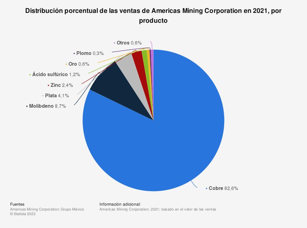Estadística: Distribución porcentual de las ventas de Americas Mining Corporation en 2019, por producto | Statista