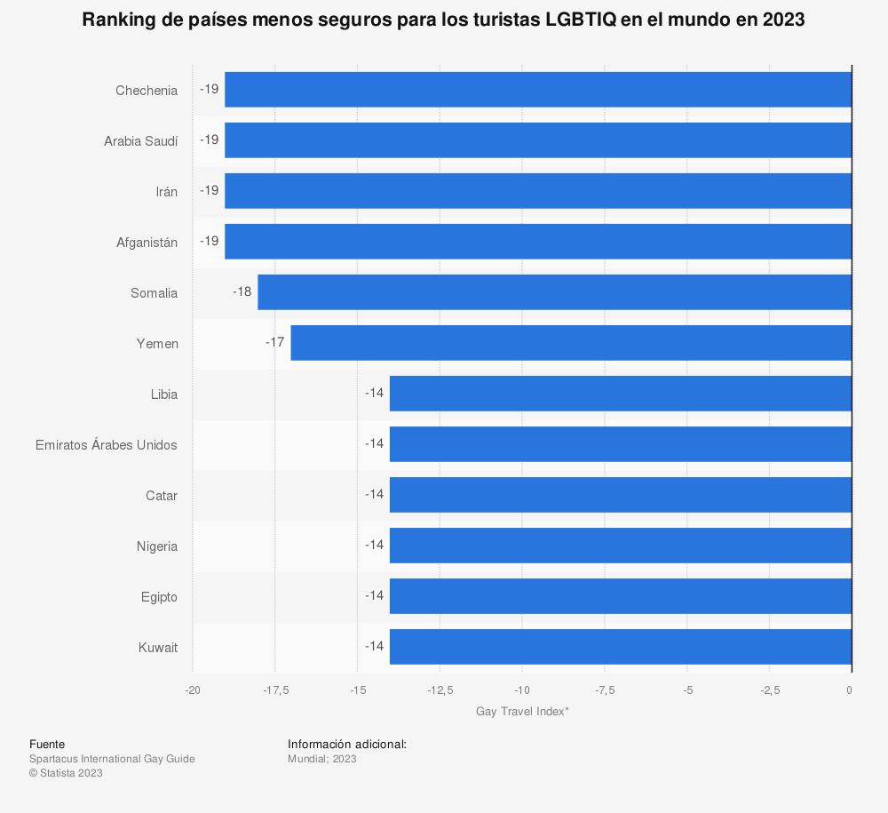 Estadística: Ranking de países menos seguros para los turistas LGBTIQ en el mundo en 2020 | Statista