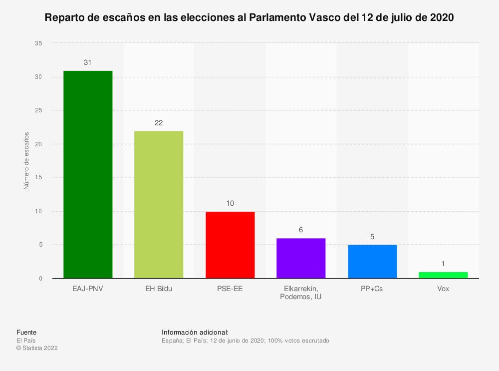 Estadística: Reparto de escaños en las elecciones al Parlamento Vasco del 12 de julio de 2020 | Statista