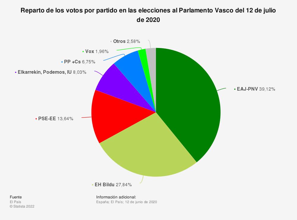 Estadística: Reparto de los votos por partido en las elecciones al Parlamento Vasco del 12 de julio de 2020 | Statista