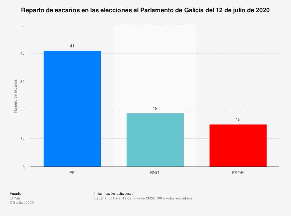 Estadística: Reparto de escaños en las elecciones al Parlamento de Galicia del 12 de julio de 2020 | Statista