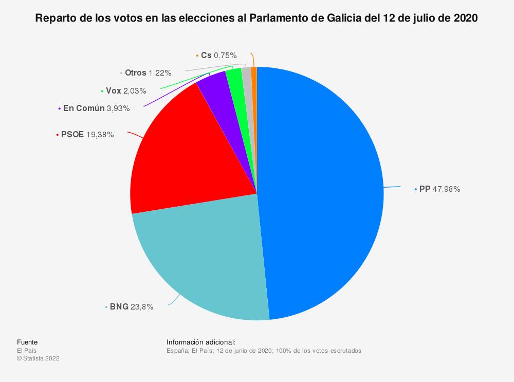 Estadística: Reparto de los votos en las elecciones al Parlamento de Galicia  del 12 de julio de 2020 | Statista