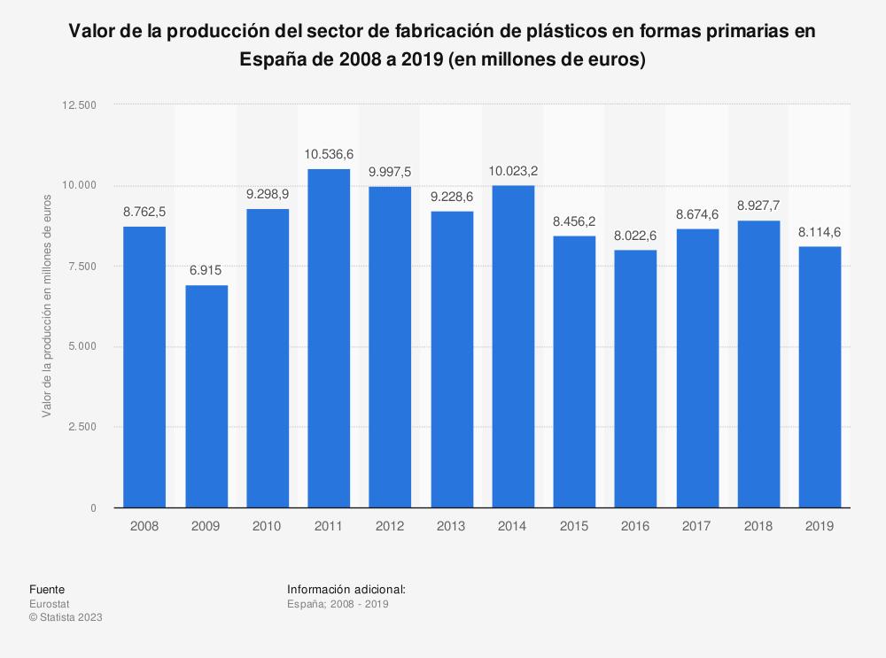 Estadística: Valor de la producción del sector de fabricación de plásticos en formas primarias en España de 2008 a 2017  (en millones de euros) | Statista